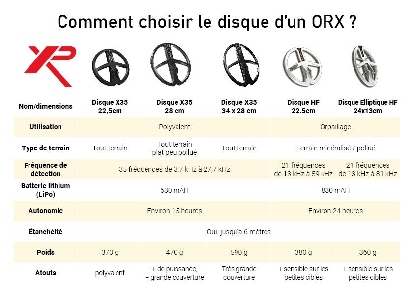 XP ORX comparatif des disques XP compatibles