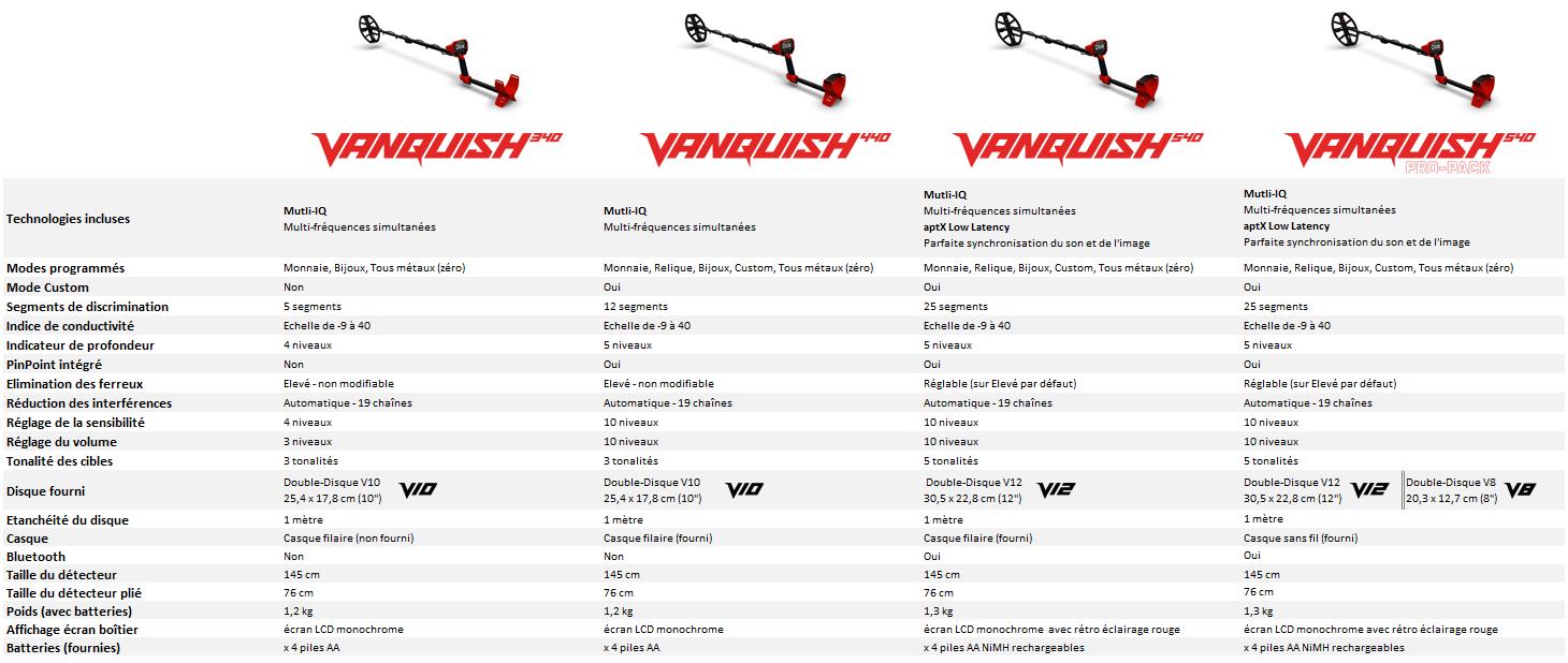 Quelles différences entre les Vanquish ?