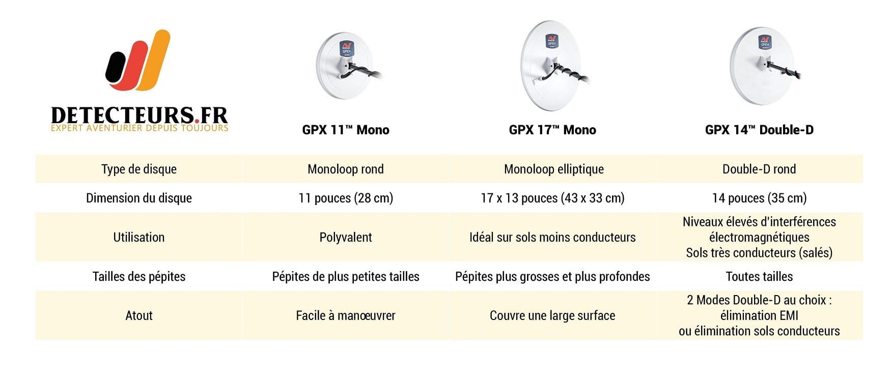 Comparatif des disques pour GPX 6000